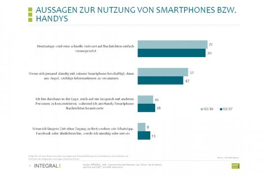 Smartphonenutzung in Österreich 2017