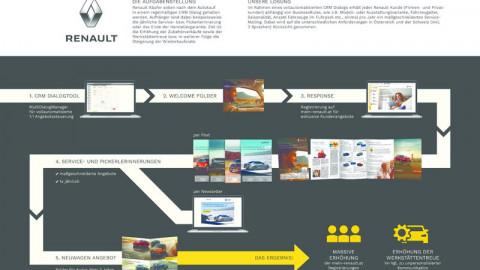 Loyalitätsprogramm für Renault Österreich - Schweiz