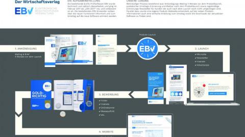 EBV Relaunch für Wirtschaftsverlag