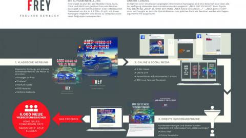 Omnichannel Kampagne Hybrid für Toyota Frey