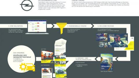 Service- und Pickerldialog für Opel Österreich
