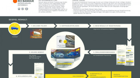 Loyalitäts-Dialog für Nissan, Dacia, Renault