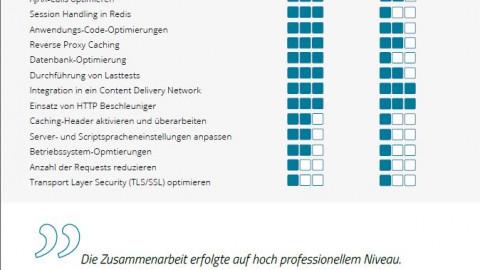 Performance Optimierung Runtastic Online Shop