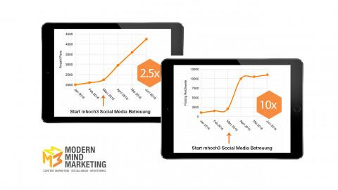 Content Marketing Dachstein Schuhe