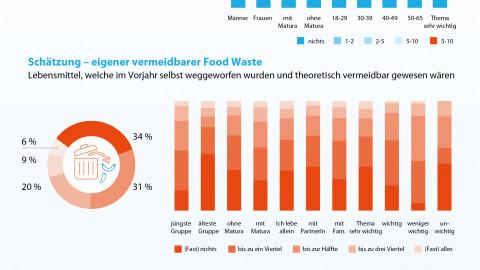 FOODWASTE Infografik2
