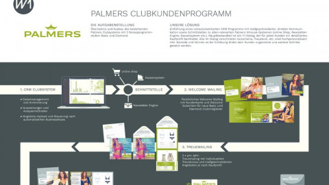 Palmers CRM