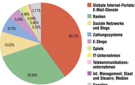Finanzdaten als Ziel von Phishing-Angriffen