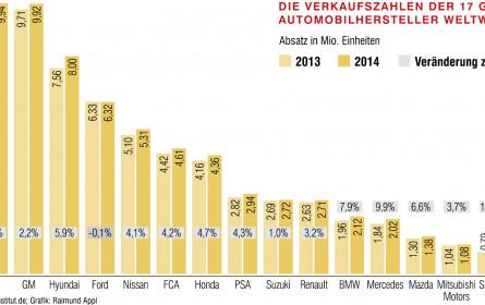 Deutsche legen 2014 deutlich zu