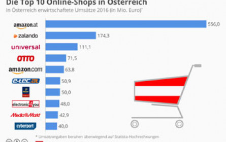 eCommerce: Alpenländer weiter stark