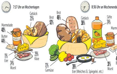 Krümelmonster: LEH vs. Bäcker