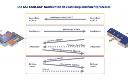 Order2Cash – der EDI-Basisprozess