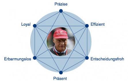 Das lebende Markensystem Niki Lauda