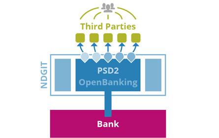 Banken setzen bei PSD2 Umsetzung zunehmend auf NDGIT