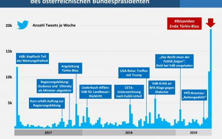 Bundespräsident im Social Web präsent wie nie zuvor