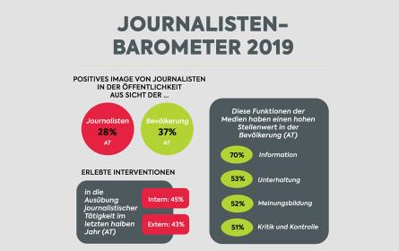 Studie: 45 Prozent der österreichischen Journalisten sehen Pressefreiheit in Gefahr