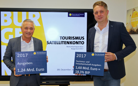 Regionales Tourismus-Satellitenkonto