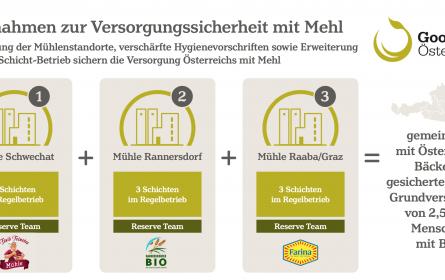 GoodMills Österreich sieht die Versorgungssicherheit mit Mehl gesichert