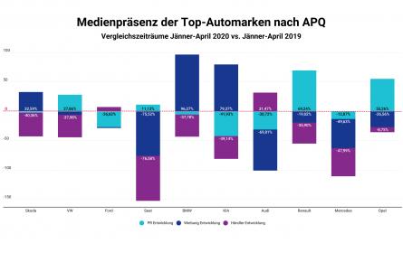 BMW und KIA mit dem größten Werbezuwachs