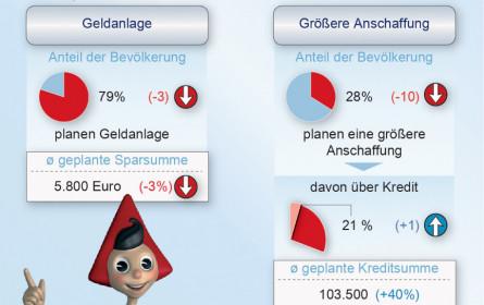 Umfrage: Wirtschaftserholung für Österreicher noch weit entfernt