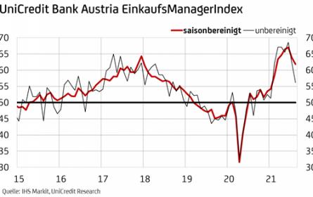 Österreichs Industrie im gebremsten Aufwind