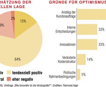 Deutsche Intralogistik ist generell positiv gestimmt
