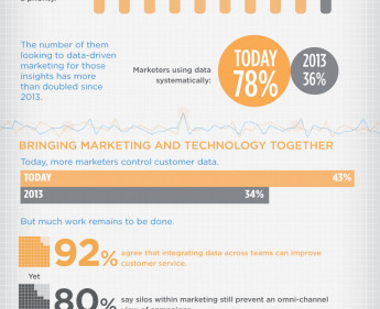 Punktgenaues Marketing: ein Fall für Big Data
