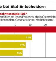 Souveräner Marktführer bei Etat-Entscheidern & im LEH