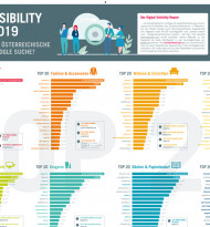 Der Handelsverband Digital Visibility Report 2019