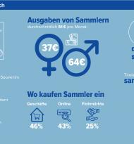 """Payback-Studie: """"So sammelt Österreich"""""""
