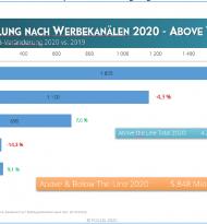 Focus bescheinigt für 2020 ein Minus von 4,5%