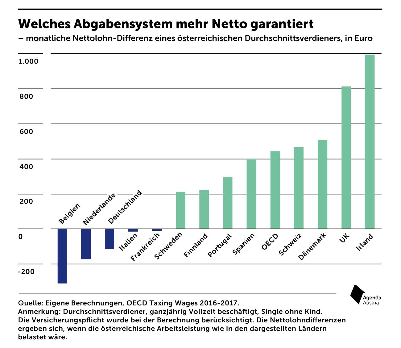 In welchen Ländern mehr Netto vom Brutto bleibt - mnews ...